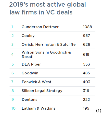 2019's most active global law firms in VC deals